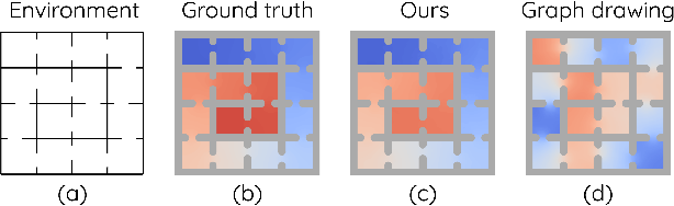 Figure 1 for Towards Better Laplacian Representation in Reinforcement Learning with Generalized Graph Drawing