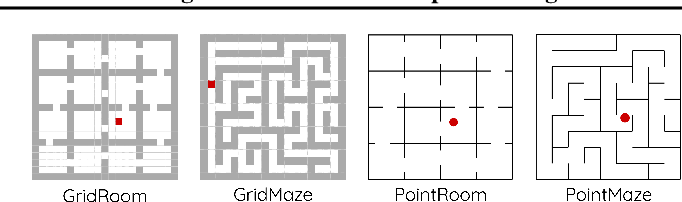 Figure 3 for Towards Better Laplacian Representation in Reinforcement Learning with Generalized Graph Drawing