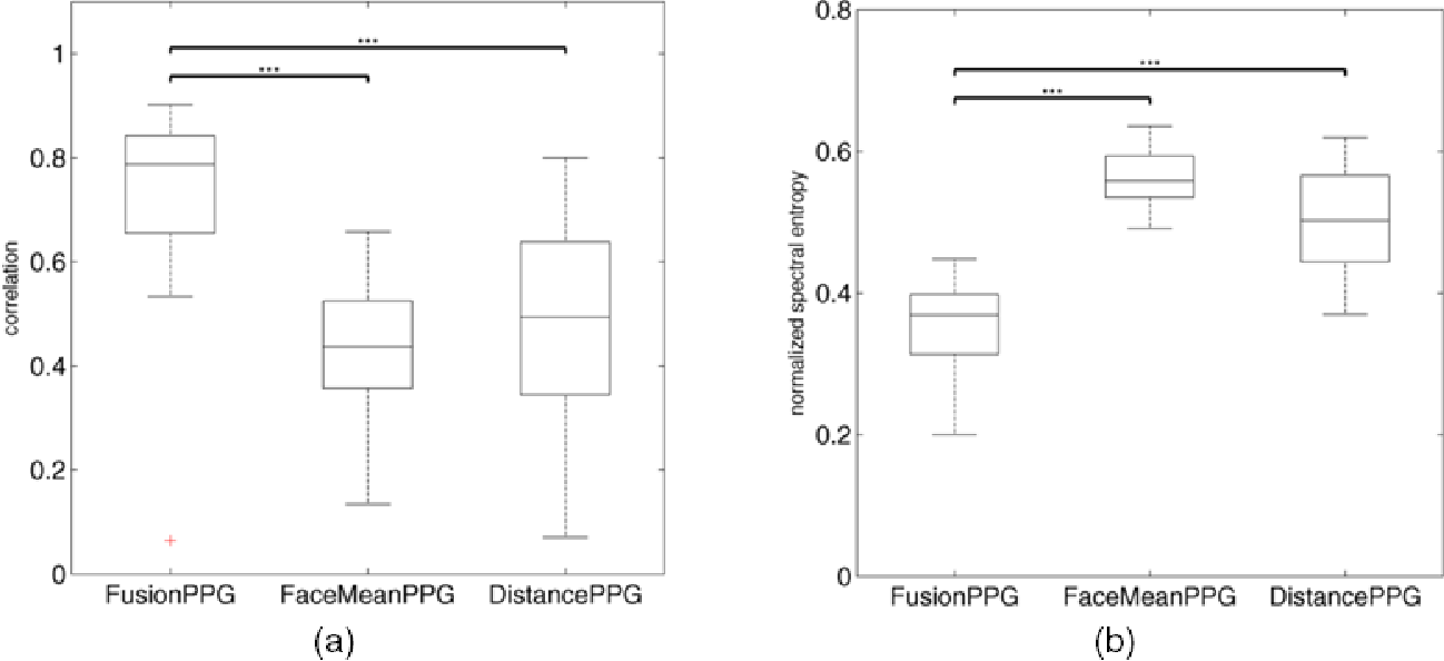 Figure 3 for A spectral-spatial fusion model for robust blood pulse waveform extraction in photoplethysmographic imaging