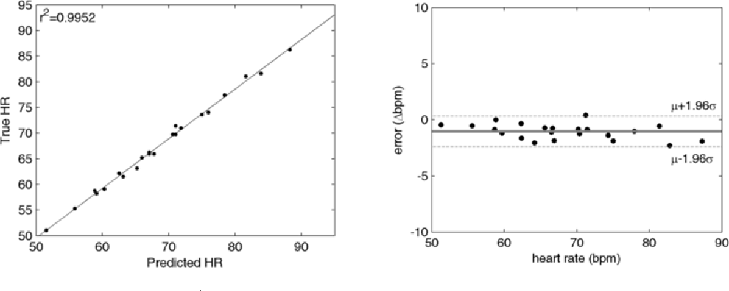 Figure 4 for A spectral-spatial fusion model for robust blood pulse waveform extraction in photoplethysmographic imaging
