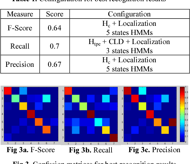 Figure 1 for Human Daily Activities Indexing in Videos from Wearable Cameras for Monitoring of Patients with Dementia Diseases