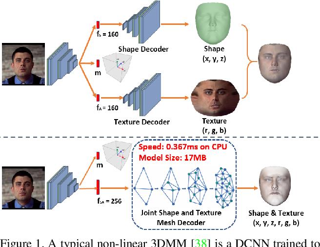 Figure 1 for Dense 3D Face Decoding over 2500FPS: Joint Texture & Shape Convolutional Mesh Decoders