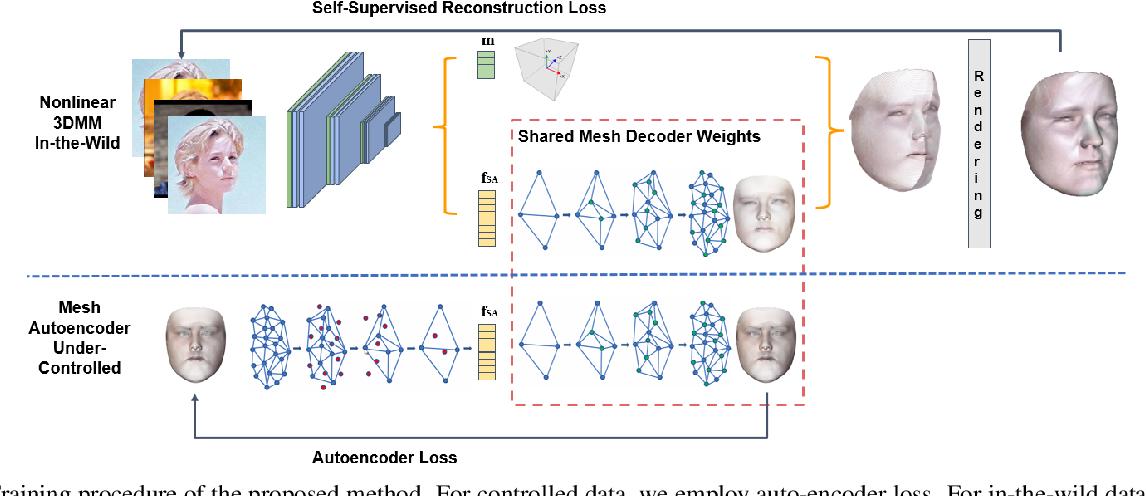 Figure 3 for Dense 3D Face Decoding over 2500FPS: Joint Texture & Shape Convolutional Mesh Decoders