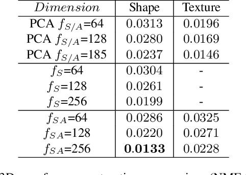 Figure 2 for Dense 3D Face Decoding over 2500FPS: Joint Texture & Shape Convolutional Mesh Decoders