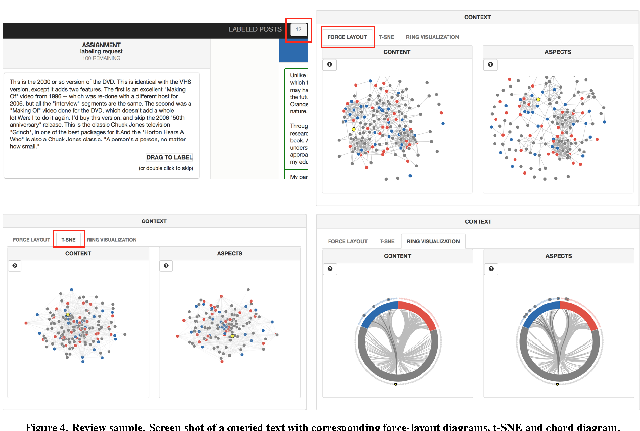 Active learning with visualization for text data semantic scholar figure 4 pooptronica