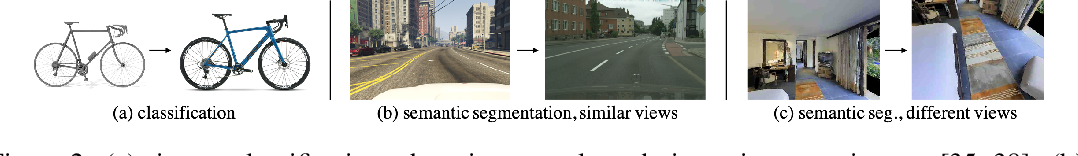 Figure 2 for ADeLA: Automatic Dense Labeling with Attention for Viewpoint Adaptation in Semantic Segmentation