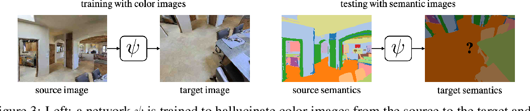 Figure 4 for ADeLA: Automatic Dense Labeling with Attention for Viewpoint Adaptation in Semantic Segmentation