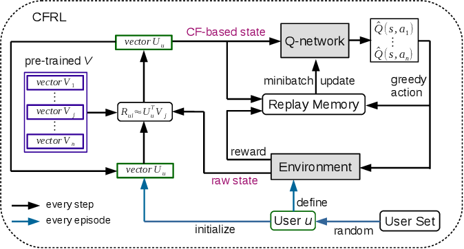 Figure 1 for When Collaborative Filtering Meets Reinforcement Learning