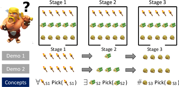 Figure 4 for Generalized Inverse Planning: Learning Lifted non-Markovian Utility for Generalizable Task Representation