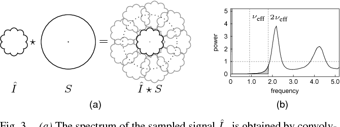 Figure 3 from Blue noise sampling with controlled aliasing