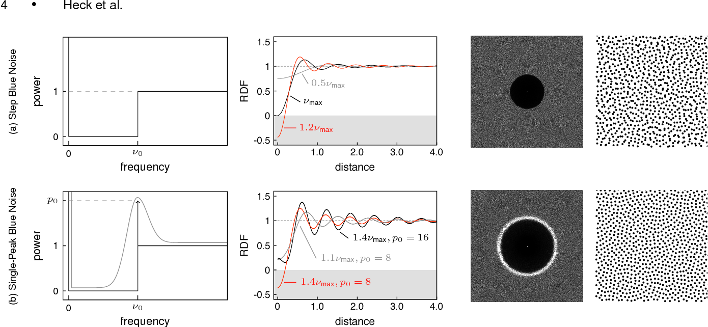 Figure 4 from Blue noise sampling with controlled aliasing