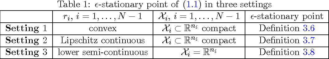 Figure 2 for Structured Nonconvex and Nonsmooth Optimization: Algorithms and Iteration Complexity Analysis