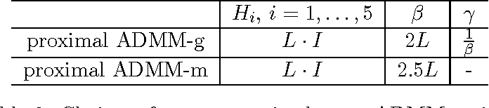 Figure 3 for Structured Nonconvex and Nonsmooth Optimization: Algorithms and Iteration Complexity Analysis