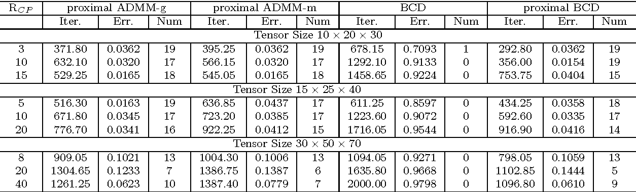 Figure 4 for Structured Nonconvex and Nonsmooth Optimization: Algorithms and Iteration Complexity Analysis