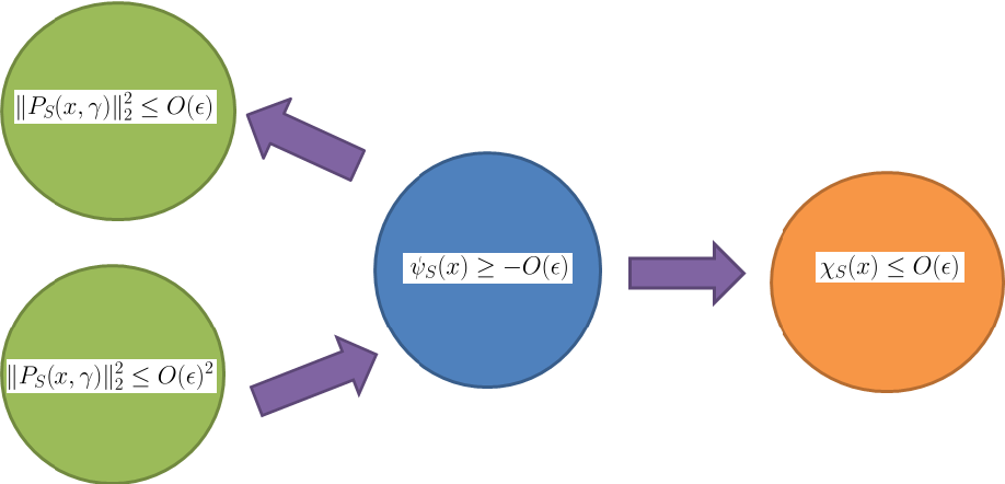 Figure 1 for Structured Nonconvex and Nonsmooth Optimization: Algorithms and Iteration Complexity Analysis