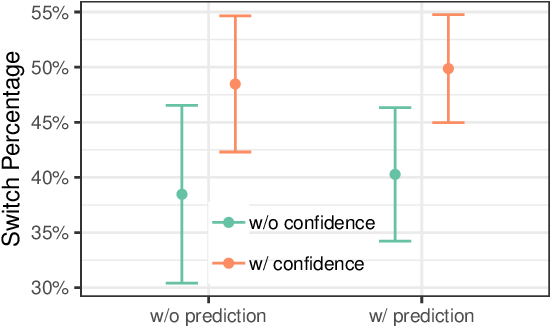 Figure 2 for Effect of Confidence and Explanation on Accuracy and Trust Calibration in AI-Assisted Decision Making