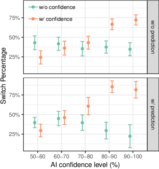 Figure 3 for Effect of Confidence and Explanation on Accuracy and Trust Calibration in AI-Assisted Decision Making