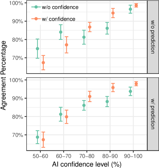 Figure 4 for Effect of Confidence and Explanation on Accuracy and Trust Calibration in AI-Assisted Decision Making