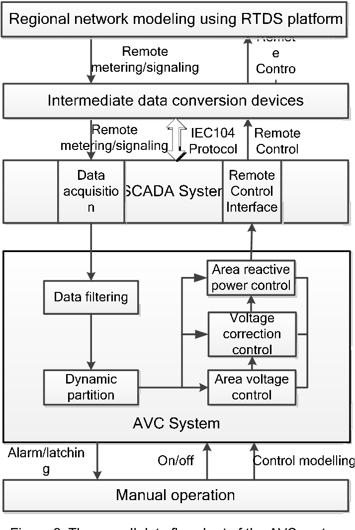 Figure 2 from Research on the AVC Testing Platform for the