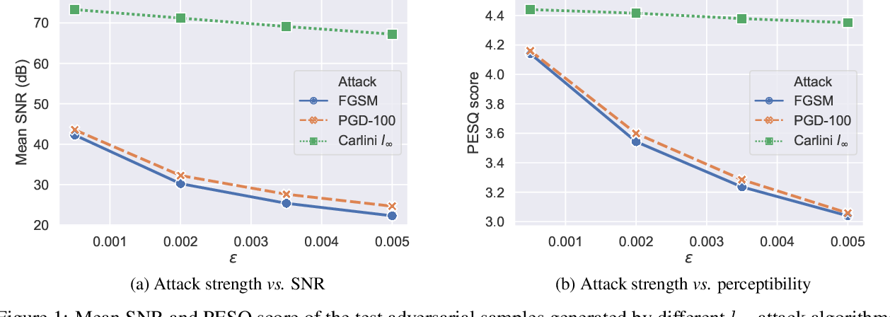 Figure 1 for Adversarial Attack and Defense Strategies for Deep Speaker Recognition Systems