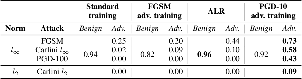 Figure 2 for Adversarial Attack and Defense Strategies for Deep Speaker Recognition Systems