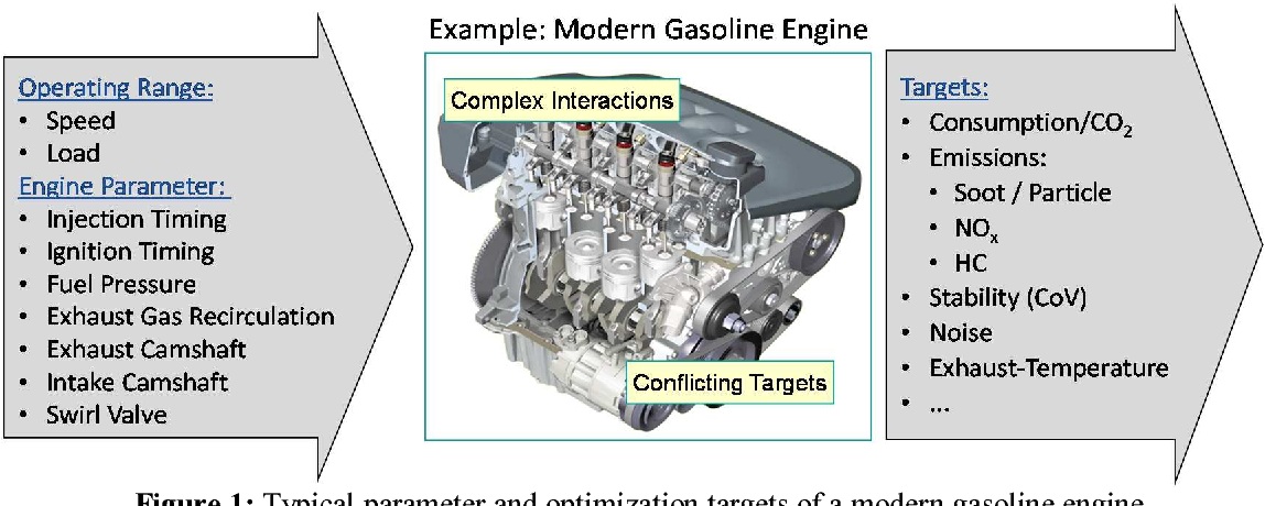 Figure 1: Typical parameter and optimization targets of a modern gasoline engine.