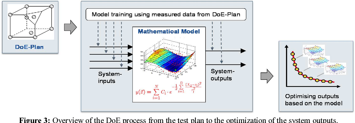 Figure 3: Overview of the DoE process from the test plan to the optimization of the system outputs.