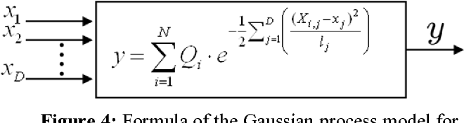 Figure 4: Formula of the Gaussian process model for predicting an output y.