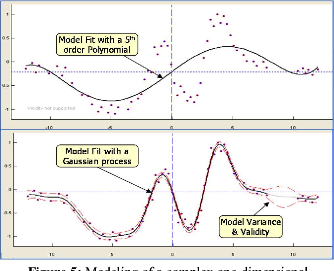 Figure 5: Modeling of a complex one-dimensional relationship with a polynomial model of 5th order (upper half) and the Gaussian process algorithm (lower half). The dashed lines indicate the model variance.