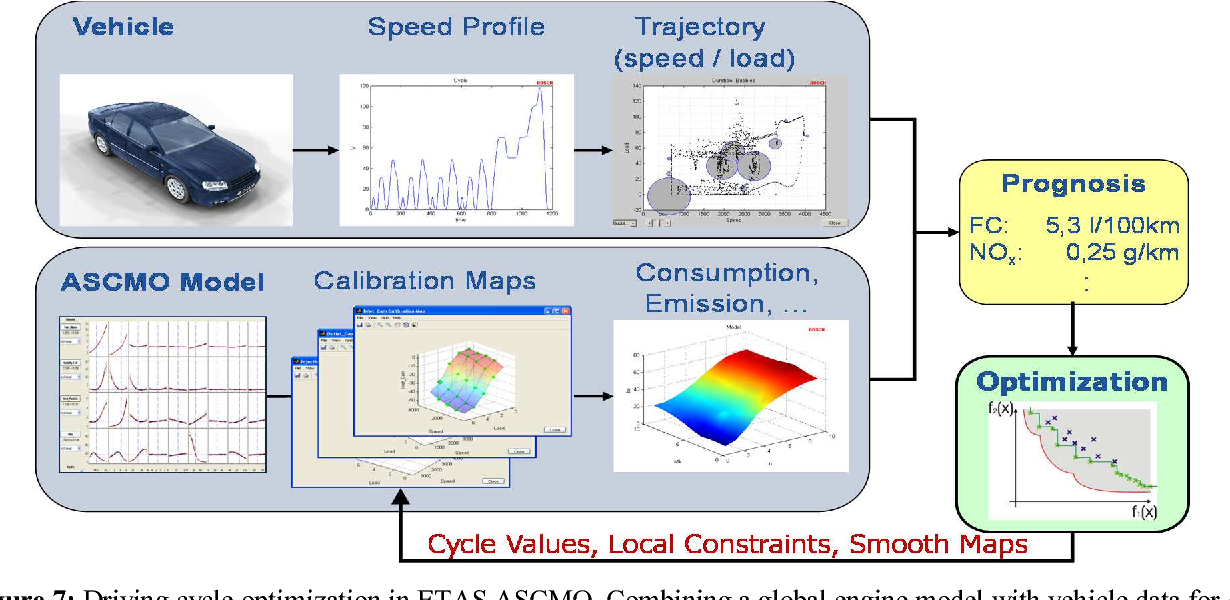 Figure 7: Driving cycle optimization in ETAS ASCMO. Combining a global engine model with vehicle data for cycle prognosis and calibration map optimization.