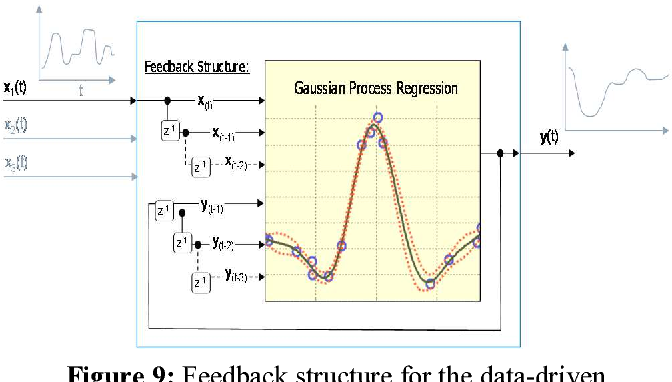 Figure 9: Feedback structure for the data-driven modeling of dynamic (transient) relationships.