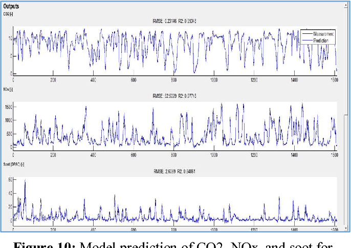 Figure 10: Model prediction of CO2, NOx, and soot for an RDE driving cycle.