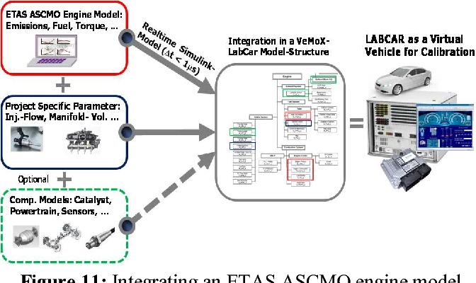 Figure 11: Integrating an ETAS ASCMO engine model in an ETAS LABCAR HiL system.