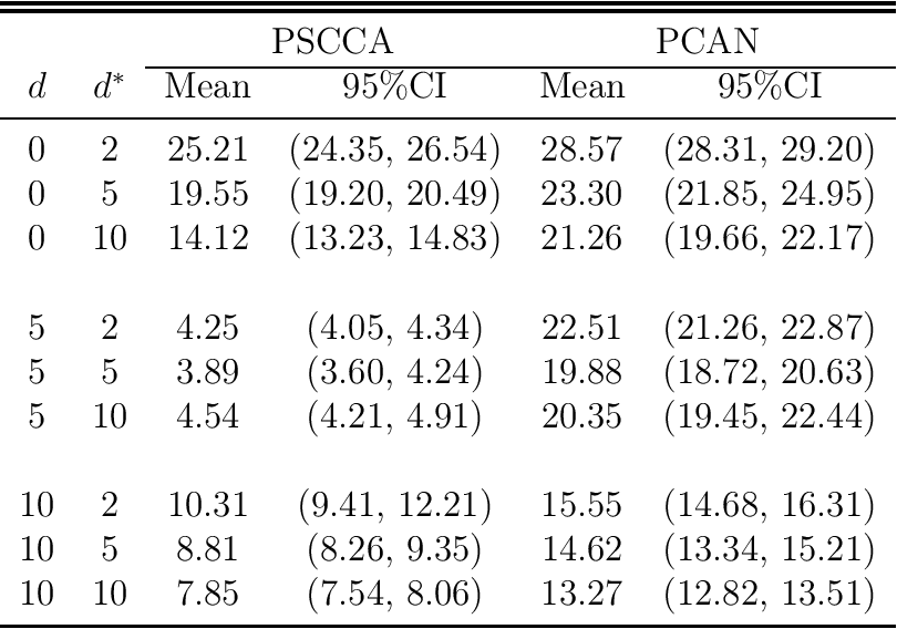 Figure 2 for Probabilistic Canonical Correlation Analysis for Sparse Count Data
