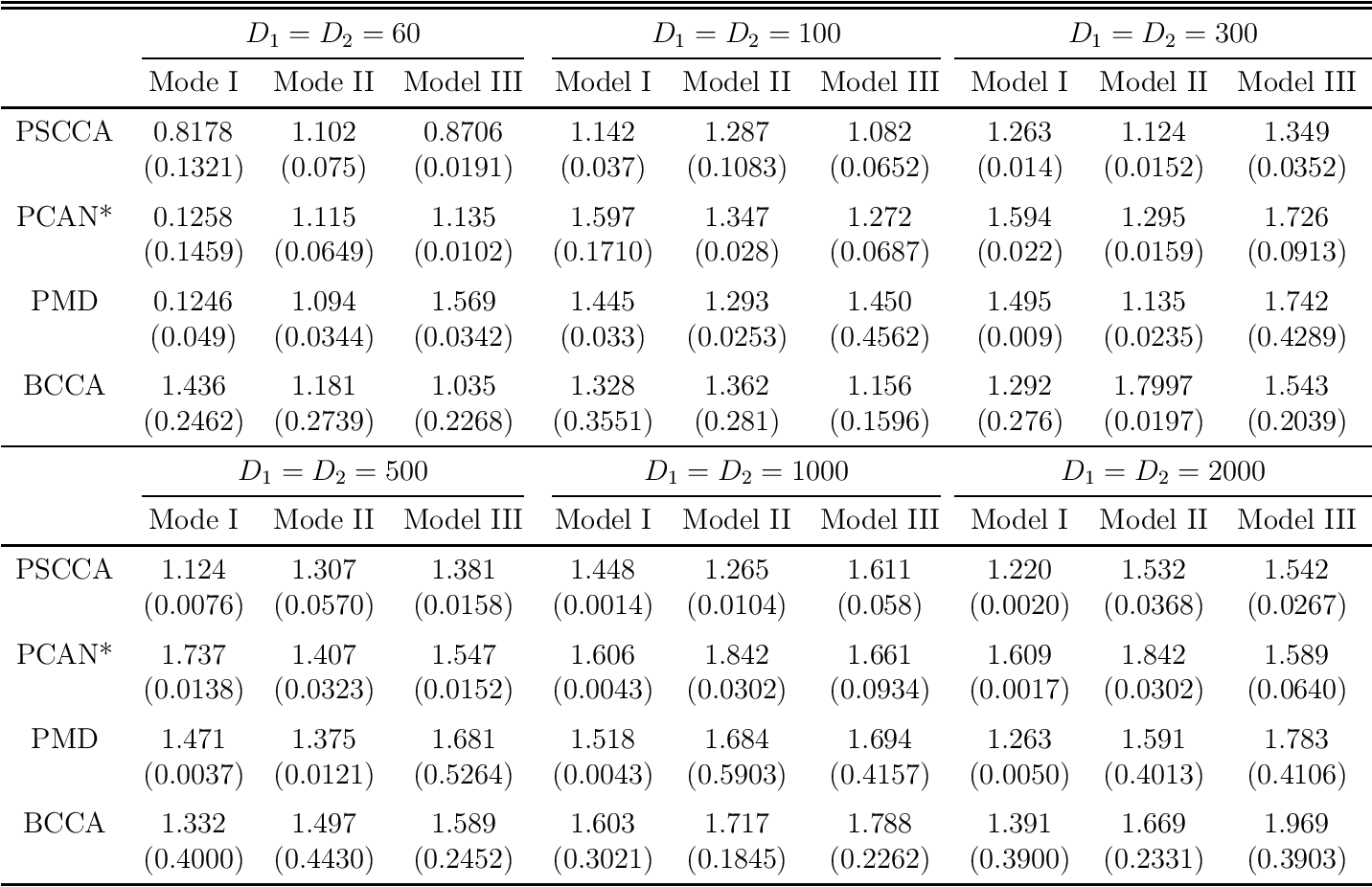 Figure 4 for Probabilistic Canonical Correlation Analysis for Sparse Count Data
