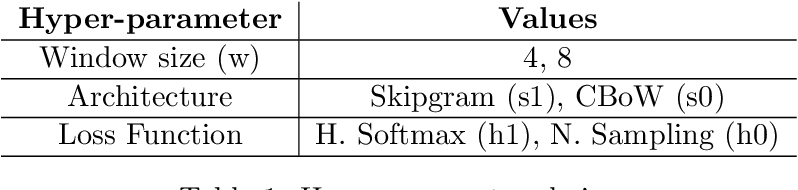 Figure 1 for Exploring Swedish & English fastText Embeddings with the Transformer