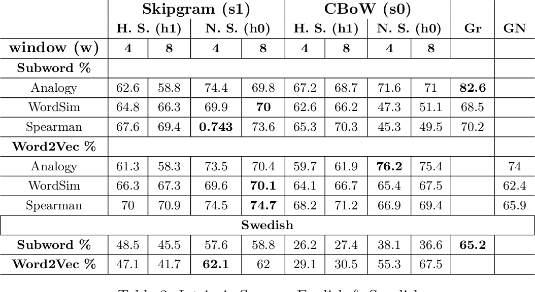 Figure 4 for Exploring Swedish & English fastText Embeddings with the Transformer