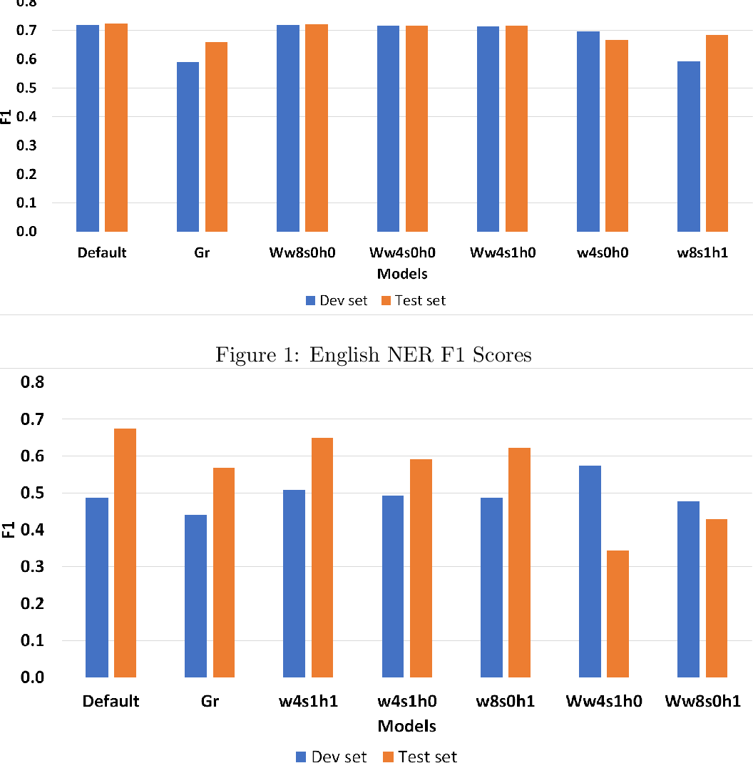 Figure 2 for Exploring Swedish & English fastText Embeddings with the Transformer