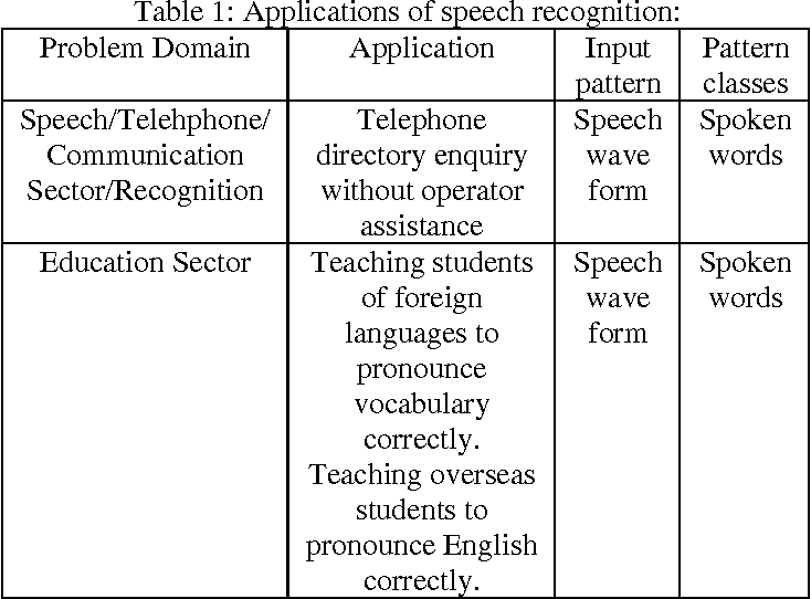 Figure 1 for Speech Recognition by Machine, A Review