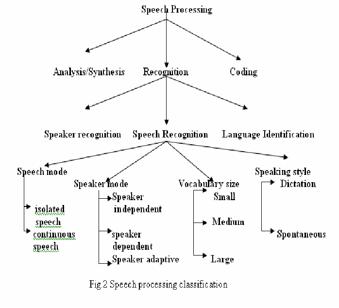Figure 2 for Speech Recognition by Machine, A Review