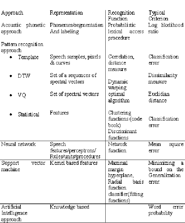 Figure 3 for Speech Recognition by Machine, A Review