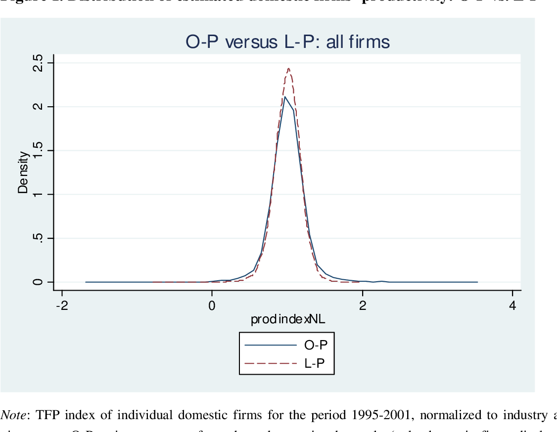 Figure 1. Distribution of estimated domestic firms' productivity: O-P vs. L-P a