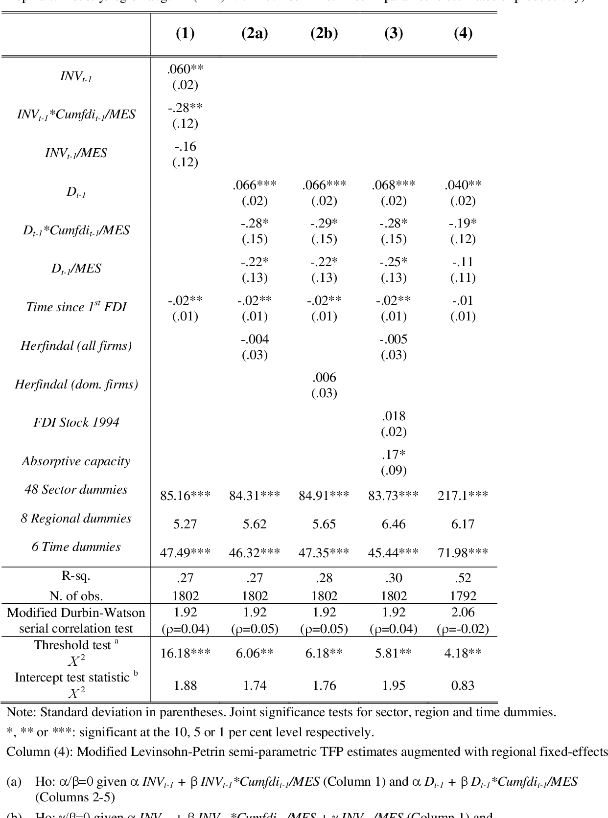 Table 6. Threshold effects from incremental FDI – Robustness checks