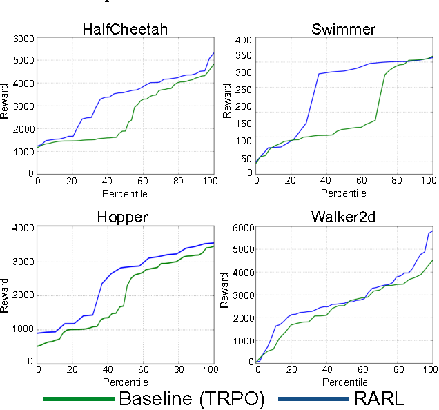 Figure 4 for Robust Adversarial Reinforcement Learning