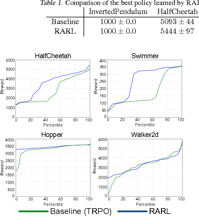 Figure 2 for Robust Adversarial Reinforcement Learning