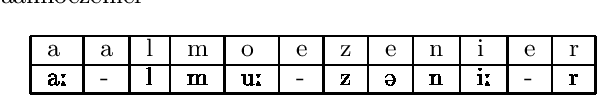 Figure 1 for Meta-Learning for Phonemic Annotation of Corpora