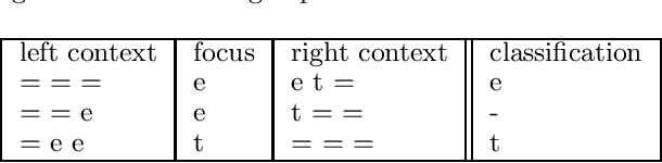 Figure 3 for Meta-Learning for Phonemic Annotation of Corpora