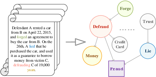 Figure 1 for Everything Has a Cause: Leveraging Causal Inference in Legal Text Analysis
