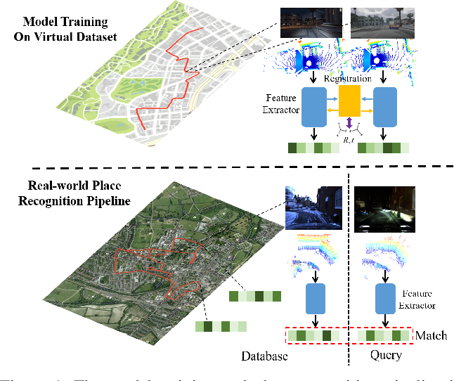 Figure 1 for vLPD-Net: A Registration-aided Domain Adaptation Network for 3D Point Cloud Based Place Recognition