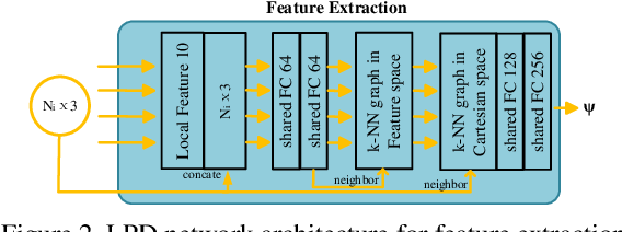 Figure 3 for vLPD-Net: A Registration-aided Domain Adaptation Network for 3D Point Cloud Based Place Recognition